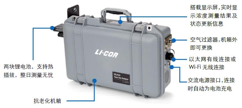 LI-7810 CH4/CO2/H2O分析仪
